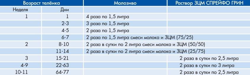 Спрейфо Грин